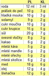 Rady a tipy :: Moje kuchařka Sweet Recipes, Healthy Recipes, Czech Recipes, Pavlova, Food 52, Kitchen Hacks, Cookie Recipes, Food And Drink, Sweets