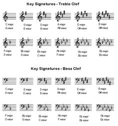 music sheet of the sound of music | Learn about key signatures (and how to play piano) with Rocket Piano ...