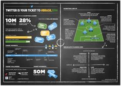 Twitter World Cup Infographic