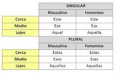 determinantes demostrativos en galego - Buscar con Google