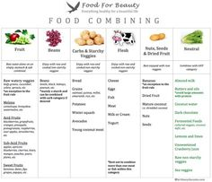 Food Combining Chart by Food For Beauty >> brittneydacosta.com
