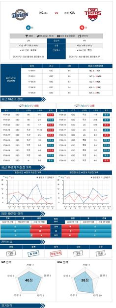 [KBO] 6월 23일 야구분석픽 NC vs KIA ★토토군 분석픽★