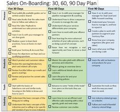 a free job orientation template your new hires will love part two regarding 90 day onboarding plan template
