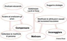Il Corso - Competenza valutativa - Lezione 4.4 - La valutazione formativa | Dislessia Amica