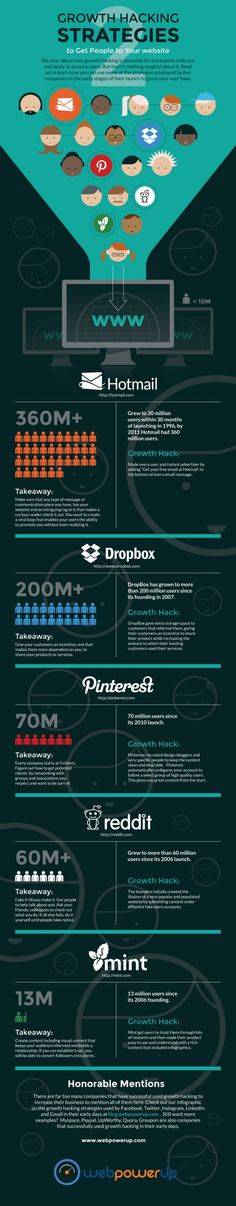 Infographic: Growth Hacking Strategies to Get People to Your Website - The Social Media Monthly
