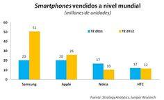 Samsung já vende mais smartphones que Apple, Nokia e HTC juntas! - Blog do Robson dos Anjos