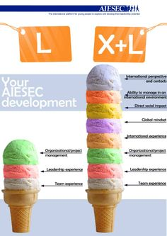 AIESEC: L vs X+L Global Mindset, Young People, Leadership, Posts, Tips, Projects, Events, Projects To Try, Messages