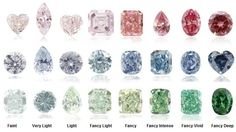 What color is a diamond? Assessing diamond color.