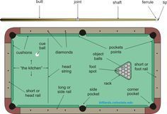 How To Play Pool And Billiards Billiards Play Pool Billiards Pool Play Pool Pool Table