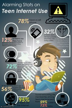 Alarming Stats on Teen Internet Use: Infographic