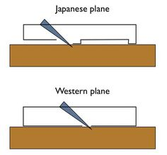 japanese hand planes. in my post on the japanese plane that i set up to work like a jack plane, alluded four types of bench planes toshio hand