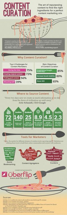 Curate Content and Get Tons of Traffic [INFOGRAPHIC]