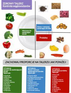 Proporcje na talerzu, których powinniśmy przestrzegać, żeby odżywiać się zdrowo.