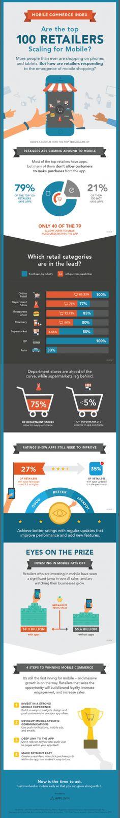 Auf #Mobile Commerce zu verzichten, heißt Umsatz einzubüßen. Die Infografik von AppLovin erklärt, warum. Und hat dabei den Fokus auf #Apps. #mcommerce