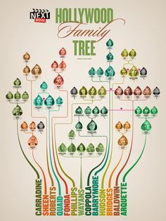 The Hollywood Family Tree