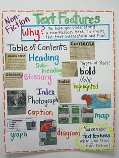 Anchor Charts - Text Features - Nonfiction Text Features Anchor Chart Employing Graphs in addition to Topographical Roadmaps Text Feature Anchor Chart, Communication Orale, Nonfiction Text Features, Reading Anchor Charts, 3rd Grade Reading, Teaching Language Arts, Reading Workshop, Teaching Reading, Reading Activities