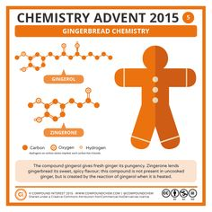 5 December – Gingerbread Chemistry There's a little more on ginger chemistry here! [Return to Advent Calendar]