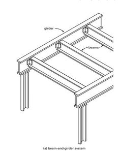 Built-up Section: The strength of rolled steel beams is