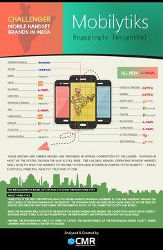 #Mobilytiks Challenger Mobile Handset Brands in India