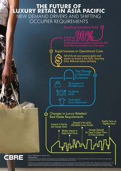 Luxury retail in Asia Pacific slows, but new trends are set to provide a fresh source of demand http://www.cbre.com/research-and-reports/apac-luxury-retail-in-asia-pacific