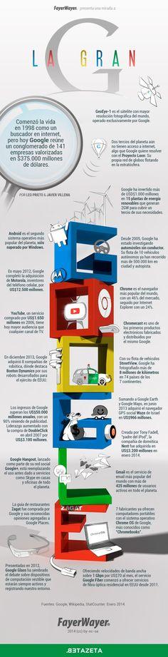 Infografía: Historia de Google