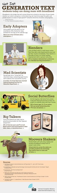 6 ways 21st century students use technology-early adopters, blenders, mad scientists, social butterflies, big talkers, moovers shakers