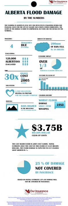 Alberta Flood Damage by the Numbers Flood Damage, Infographics, Numbers, Canada, Memories, Memoirs, Souvenirs, Info Graphics, Infographic