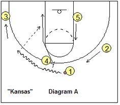 Basketball Play Kansas - Plays for your Shooting Guard - Coach's Clipboard #Basketball Coaching