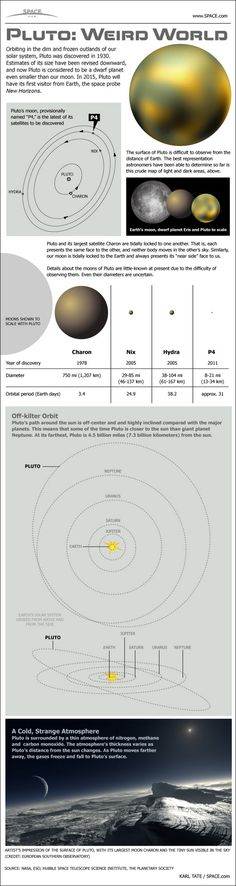 Scientist's outdated view of Pluto, 7/2012. NASA spacecraft New Horizons is currently en route to the Pluto-Charon sys-tem, est arrival date 7/14/2015
