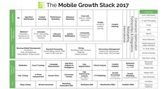 What Is The Mobile Growth Stack? – The Mobile Growth Stack
