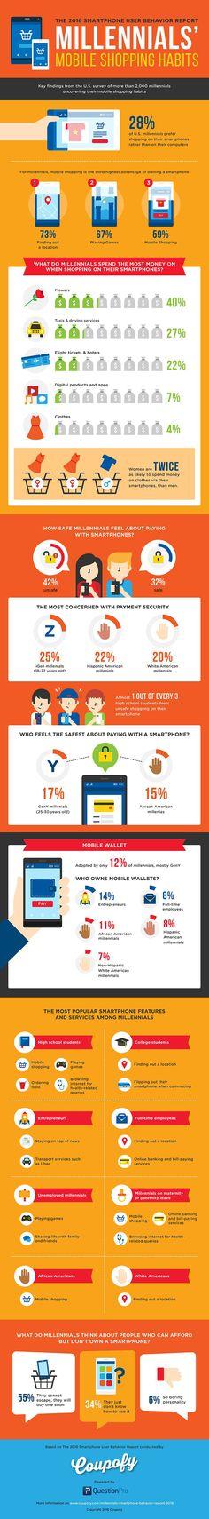 millennials mobile shopping habits
