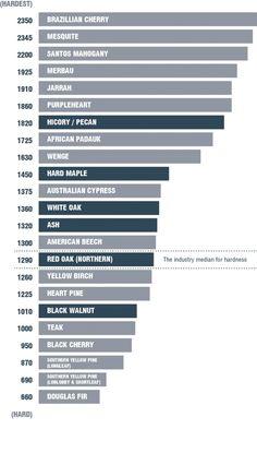 Hardwood Floor Durability Scale regarding Your house