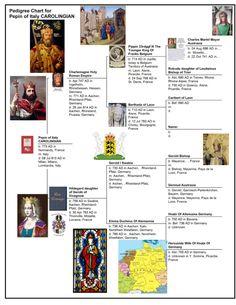 773 Pedigree chart Pepin of Italy