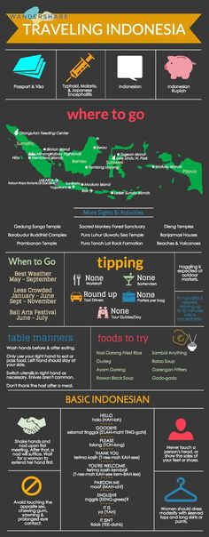 Indonesia Travel Cheatsheet