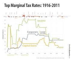 """Due to popular demand, I have updated my 2010 graph on top marginal tax  rates. In addition, during this year's tax season, I will be selling copies  of my Top Marginal Tax Rates graph as a tabloid size 11""""x17"""" poster.  FYI, your marginal tax rate is the rate you pay on the """"las"""