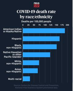 Source: Centers for Disease Control and Prevention / National Vital Statistics System provisional data, April 2021 News Hour, Sociology, American Indians, Death, Statistics, Health Care, Twitter, Corona, Social Studies