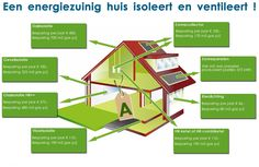 energie zuinig huis Smart Home, Solar Energy, Sustainability, My House, Infographic, New Homes, Sustainable Ideas, Gadgets, School