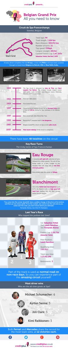 All You Need To Know - F1 Belgian Grand Prix Infographic #creditplus #formula1 #racing