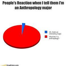 Anthropology getin paper