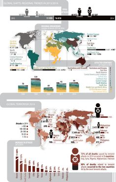 Global trends in terrorism Central America, South America, Old Faces, Caribbean, Asia, Europe