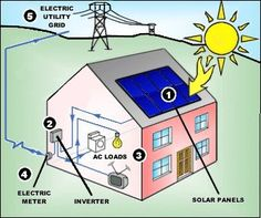 Read About Solar Energy And Get Some Great Tips! | Home ...
