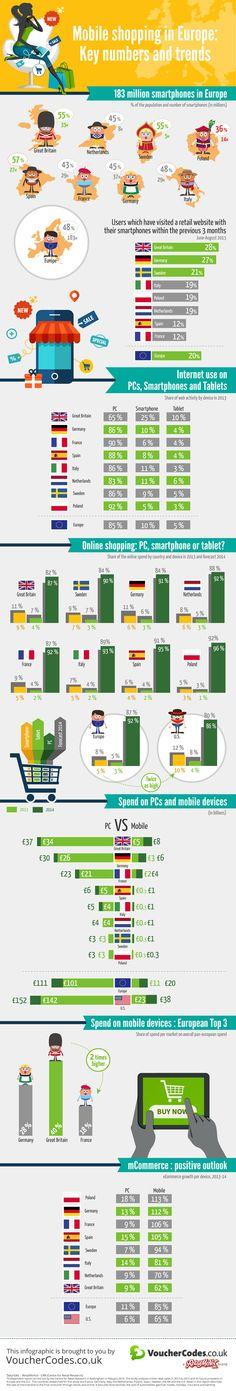 Le m-commerce, eldorado 2015 du marketing Européen ! Marketing Mobile, Mobile Advertising, Online Marketing, Digital Marketing, Content Marketing, Drive To Store, Handy Shop, Social Design, Social Media Statistics