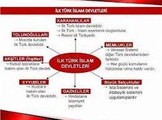 ilk türk islam devletleri tablosu - Google'da Ara Boarding Pass, Islam, Education, Books, Google, Libros, Book, Onderwijs, Book Illustrations