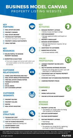 Business Canvas, Business Model Canvas Examples, Business Model Example, Business Model Template, Business Plan Examples, Startup Business Plan, Business Motivation, Start Up Business, Business Planning