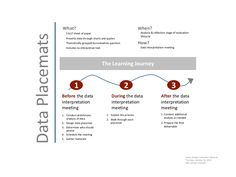 Data Placemats (handout) by Innovation Network via slideshare
