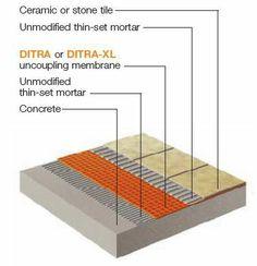 How To Tile A Concrete Floor House Updates Pinterest Concrete - Underlayment on concrete floor in basement