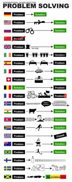 How to solve problems in different countries.