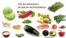 Lista completa de alimente in dieta keto - ce sa mananci si ce sa eviti - Nutriblog Diet And Nutrition, Real Food Recipes, Recipies, Low Carb, Vegetables, Projects, Diet, Salads, Recipes