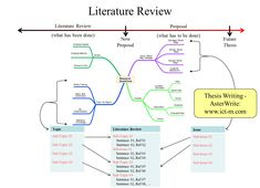 Thesis Writing - AsterWrite AsterWrite also manages the Mind Map to allow you to conduct a systematic Literature Review with References.