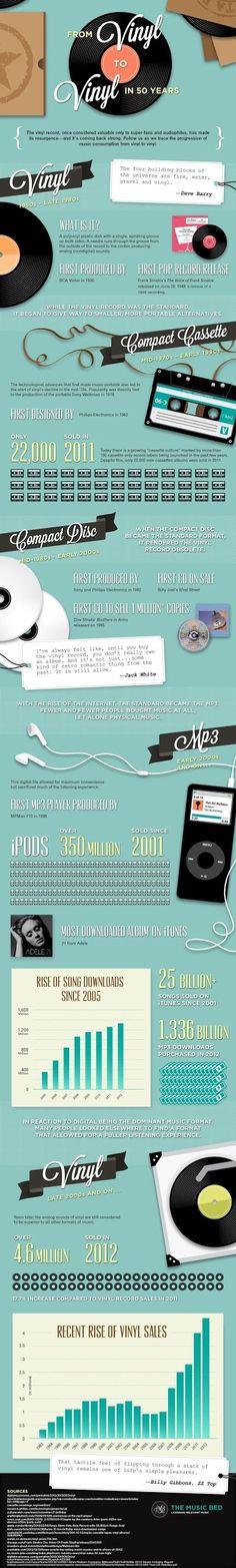 ビニール製レコードの売り上げが2011年以降17.7%上昇